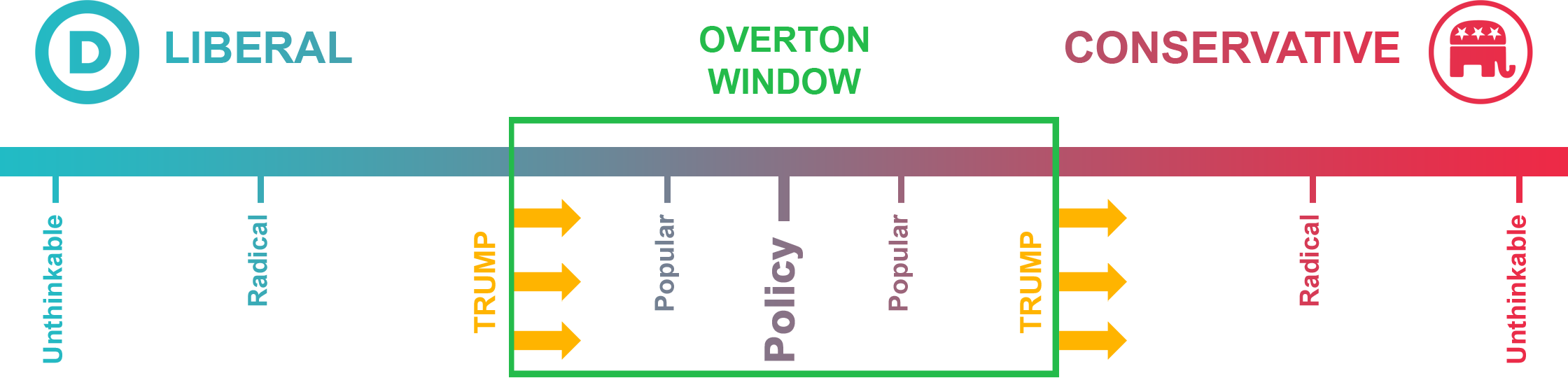 Simplified view of the political range in the US and the shift of the Overton window to the right due to Donald Trump's presidency.